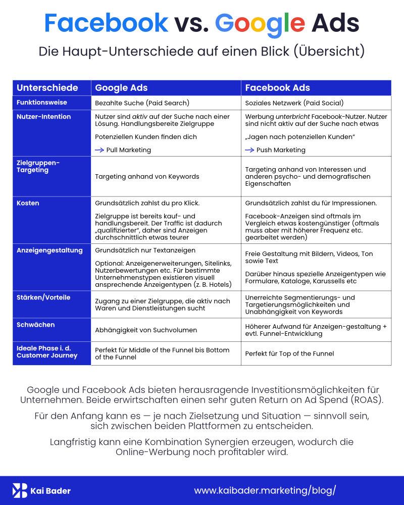 Tabelle: Google vs. Facebook Ads – Unterschiede gegenübergestellt