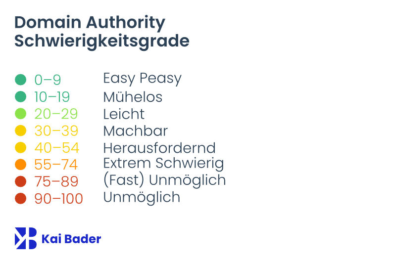 Domain Authority Schwierigkeitsgrade 0 bis 100