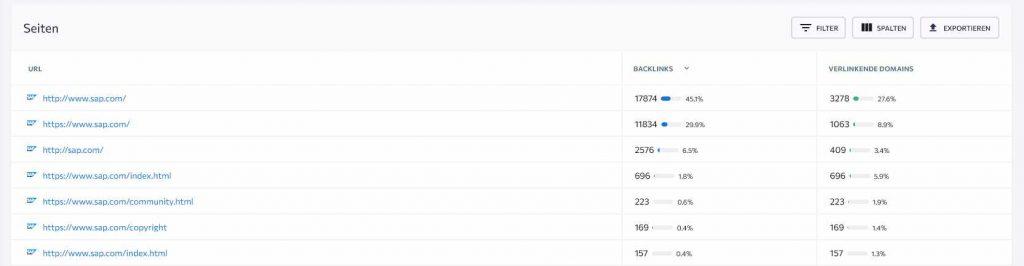 Konkurrenzanalyse: Top-Seiten nach Backlinks