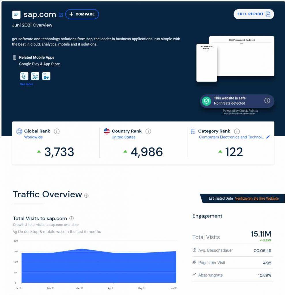 Konkurrenzanalyse mit Similarweb: Engagement-Daten