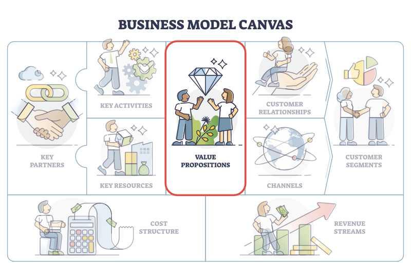 Business Model Canvas: Value Proposition