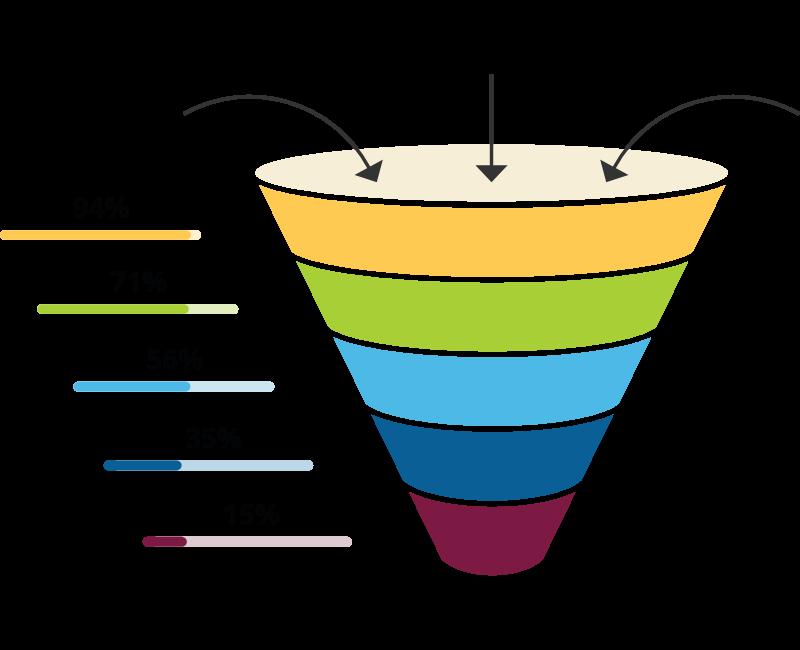 Content Erstellung als Engpass in Unternehmen