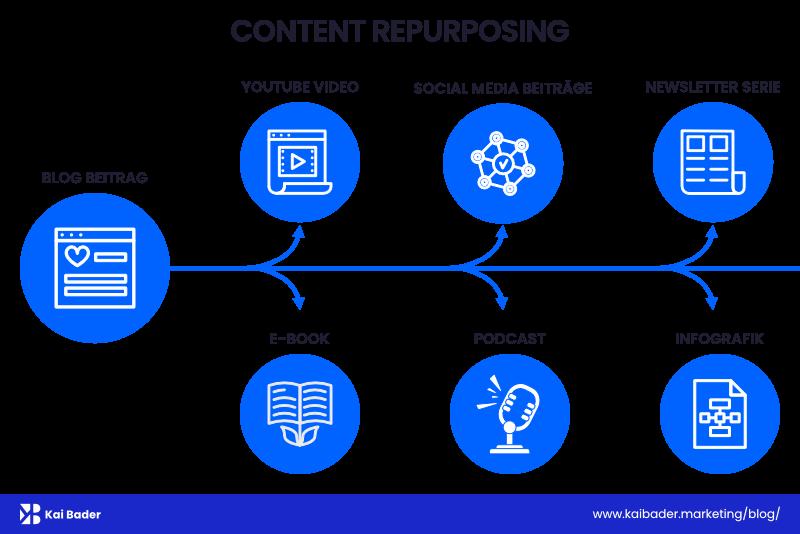 Content Repurposing erklärt: Aus 1 Mach Viele