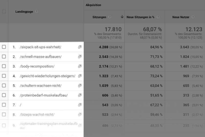Mit Google Analytics findest du deinen Evergreen Content
