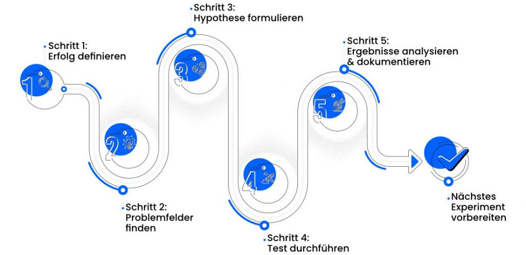 A/B-Test Prozess in 5 Schritten