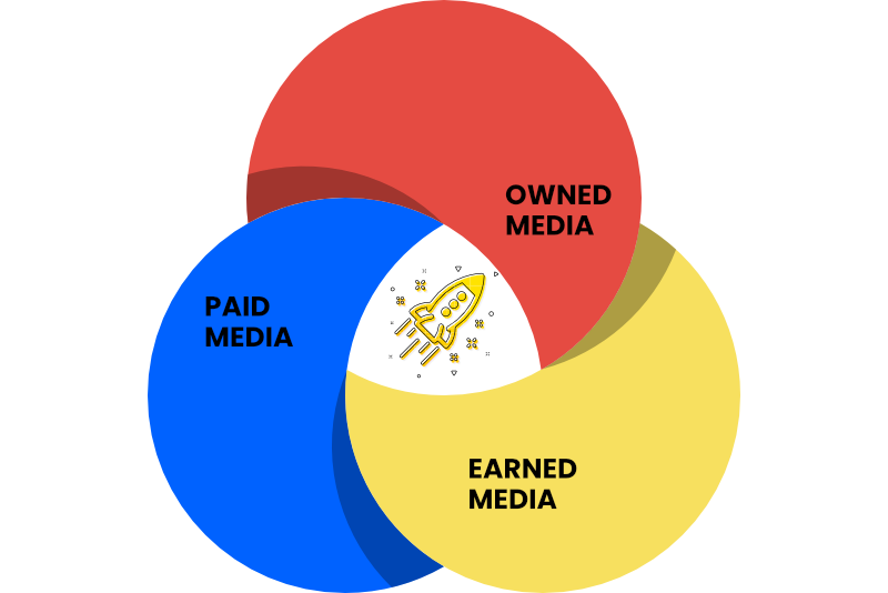 Kombination von Paid, Owned und Earned Media