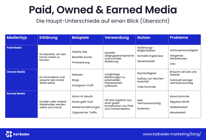 Tabelle: Paid, Owned und Earned Media im Vergleich