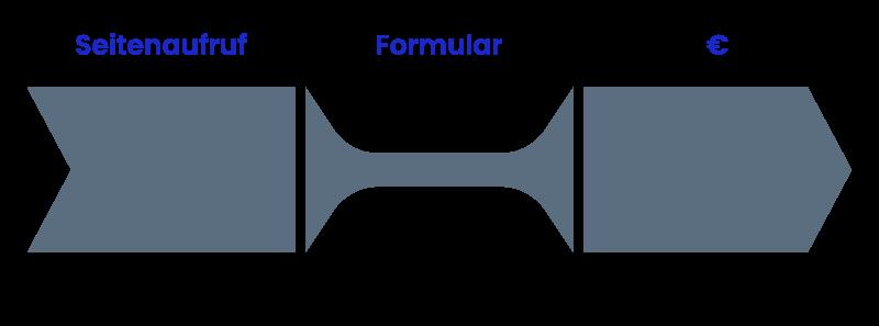 Problemfeld im Funnel finden