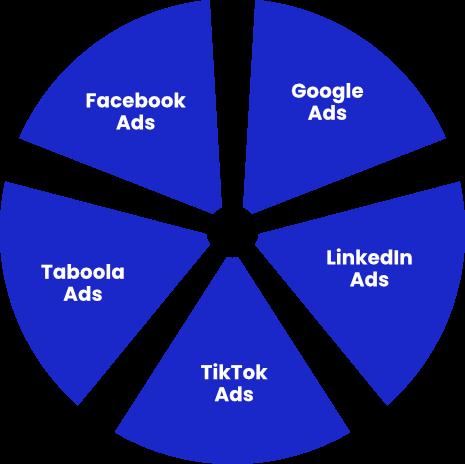 Diversifikation durch Verwendung verschiedener Werbeplattformen