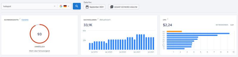 SE Ranking: Hubspot Markensuchanfragen