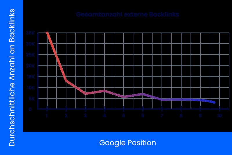 Korrelation Backlinks mit Rankingposition (Graph)