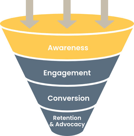Sales Funnel: Awareness Phase