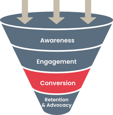 Sales Funnel: Conversion Phase