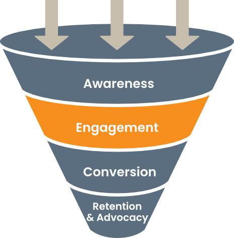 Sales Funnel: Engagement Phase