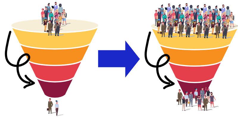 Sales Funnel: Mehr Interessenten = Mehr Verkäufe