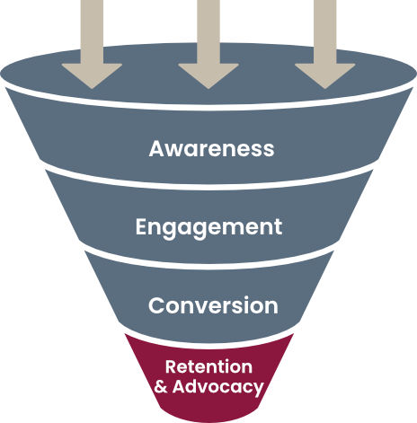Sales Funnel: Retention & Advocacy Phase