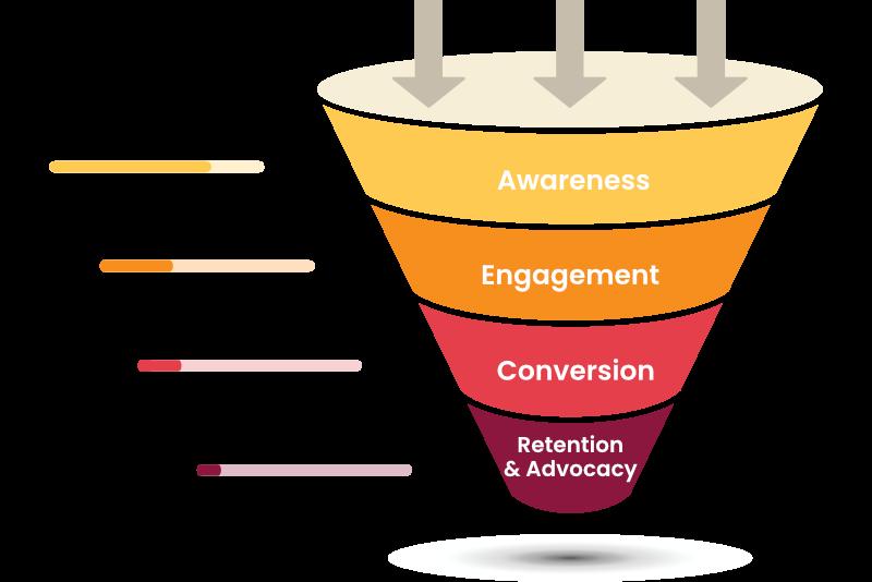 Sales Funnel, Verkaufstrichter, Darstellung der 4 Phasen
