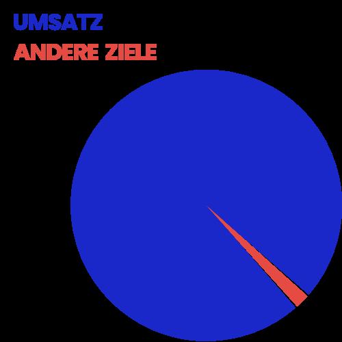 Kreisdiagramm: Umsatz vs. andere Ziele